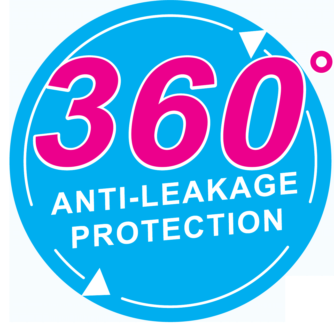 360 degree leakage protection